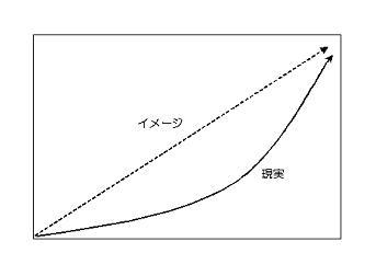 成功曲線の図